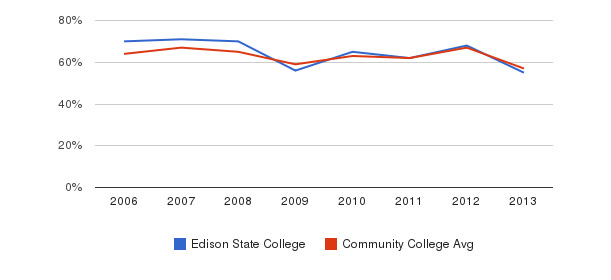 Edison State College White&nbsp(2006-2013)