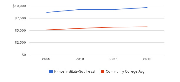 Prince Institute-Southeast In-State Tuition Fees&nbsp(2009-2012)