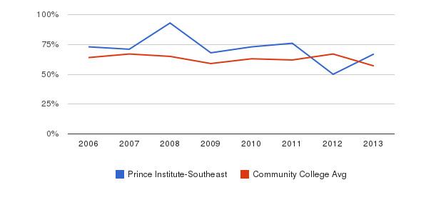 Prince Institute-Southeast White&nbsp(2006-2013)