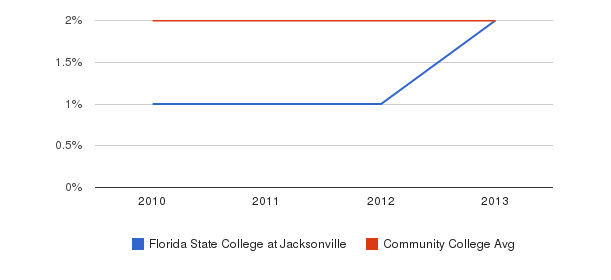Florida State College at Jacksonville More&nbsp(2010-2013)