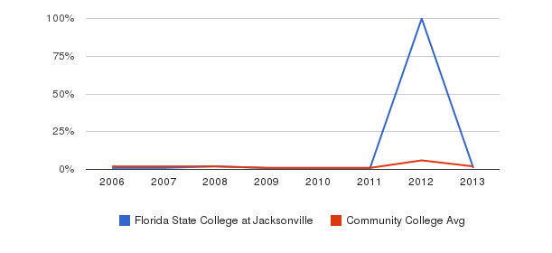 Florida State College at Jacksonville non_resident&nbsp(2006-2013)