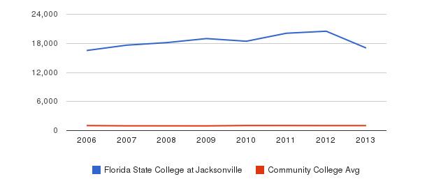 Florida State College at Jacksonville Part-Time Students&nbsp(2006-2013)