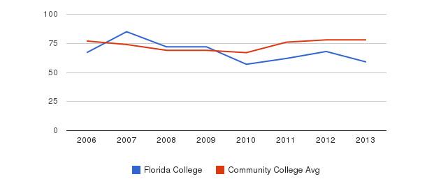 Florida College Percent Admitted&nbsp(2006-2013)