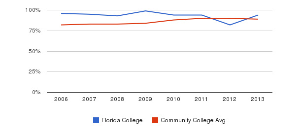 Florida College % Students Receiving Some Financial Aid&nbsp(2006-2013)