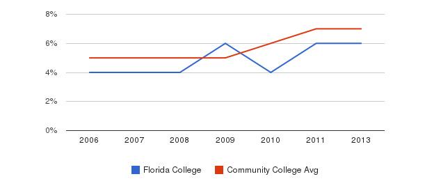 Florida College Hispanic&nbsp(2006-2013)