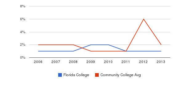 Florida College non_resident&nbsp(2006-2013)