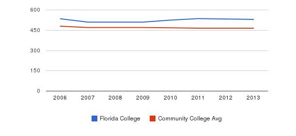 Florida College sat reading&nbsp(2006-2013)