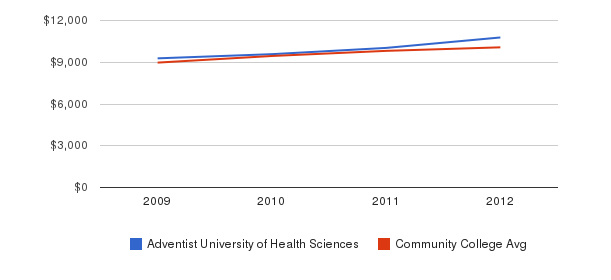 Adventist University of Health Sciences Out-State Tuition Fees&nbsp(2009-2012)