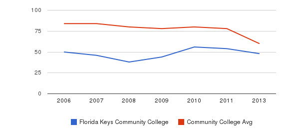 Florida Keys Community College Total Faculty&nbsp(2006-2013)