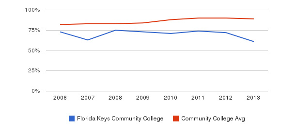 Florida Keys Community College % Students Receiving Some Financial Aid&nbsp(2006-2013)