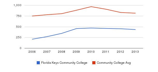 Florida Keys Community College Full-Time Students&nbsp(2006-2013)