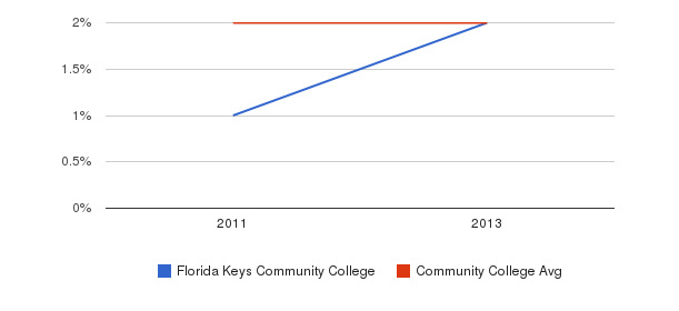 Florida Keys Community College More&nbsp(2011-2013)