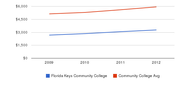Florida Keys Community College In-State Tuition Fees&nbsp(2009-2012)