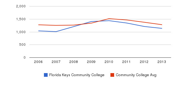 Florida Keys Community College Total Enrollment&nbsp(2006-2013)