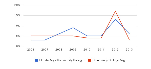 Florida Keys Community College Unknown&nbsp(2006-2013)
