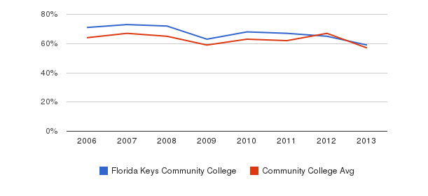 Florida Keys Community College White&nbsp(2006-2013)