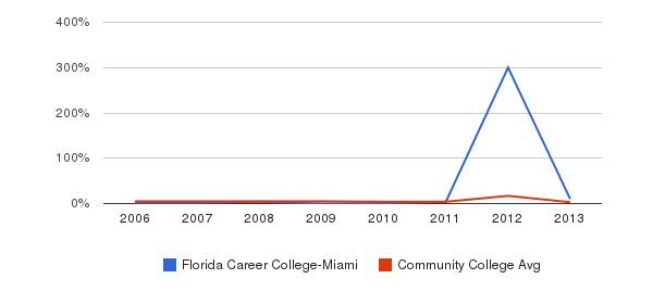 Florida Career College-Miami Unknown&nbsp(2006-2013)