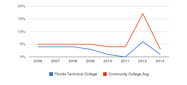 Florida Technical College Unknown&nbsp(2006-2013)