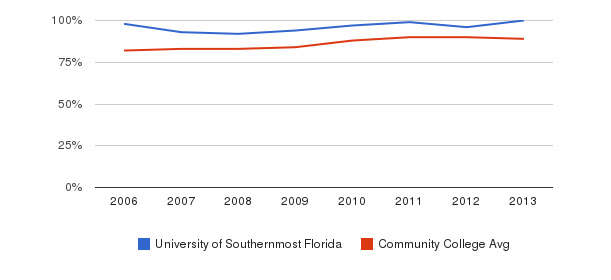 University of Southernmost Florida % Students Receiving Some Financial Aid&nbsp(2006-2013)