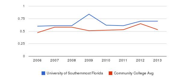University of Southernmost Florida Diversity Score&nbsp(2006-2013)