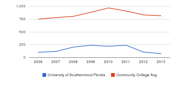 University of Southernmost Florida Full-Time Students&nbsp(2006-2013)