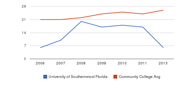 University of Southernmost Florida student staff&nbsp(2006-2013)