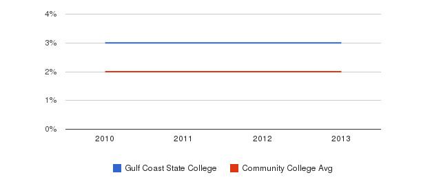 Gulf Coast State College More&nbsp(2010-2013)