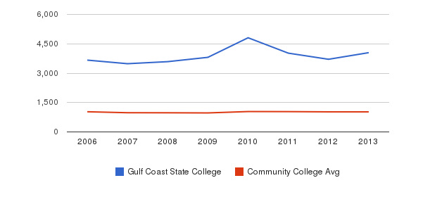 Gulf Coast State College Part-Time Students&nbsp(2006-2013)