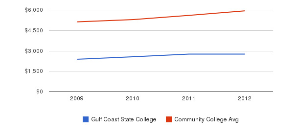 Gulf Coast State College In-State Tuition Fees&nbsp(2009-2012)