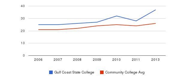 Gulf Coast State College student staff&nbsp(2006-2013)