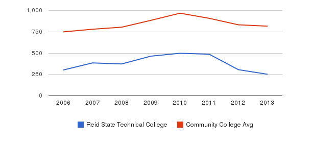 Reid State Technical College Full-Time Students&nbsp(2006-2013)