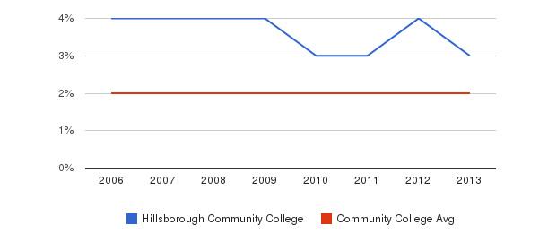 Hillsborough Community College Asian&nbsp(2006-2013)