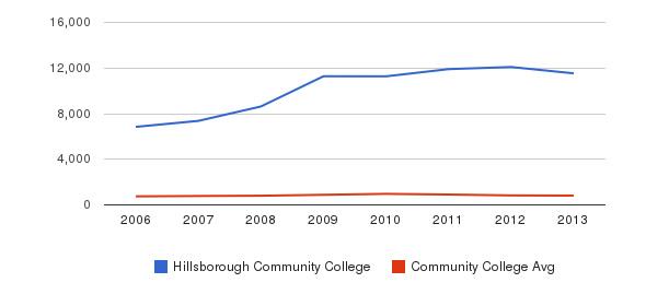 Hillsborough Community College Full-Time Students&nbsp(2006-2013)