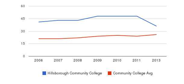 Hillsborough Community College student staff&nbsp(2006-2013)