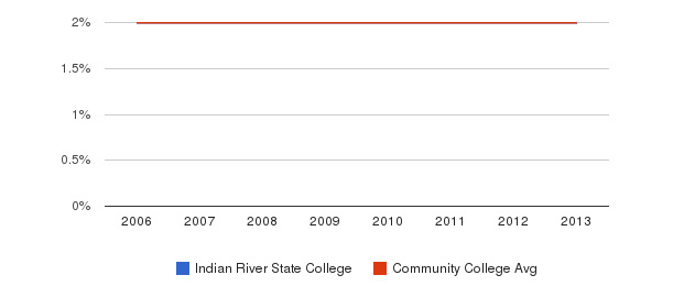 Indian River State College Asian&nbsp(2006-2013)