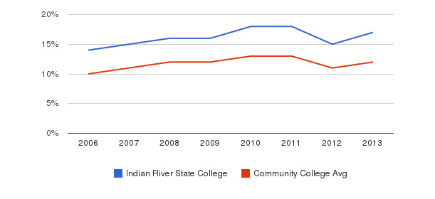 Indian River State College Black&nbsp(2006-2013)