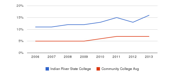 Indian River State College Hispanic&nbsp(2006-2013)