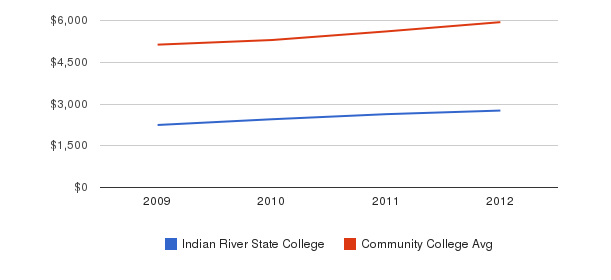 Indian River State College In-State Tuition Fees&nbsp(2009-2012)