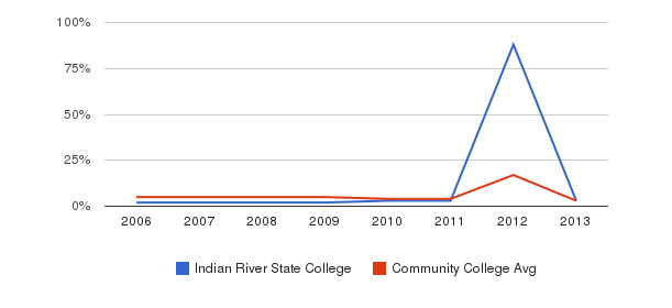 Indian River State College Unknown&nbsp(2006-2013)