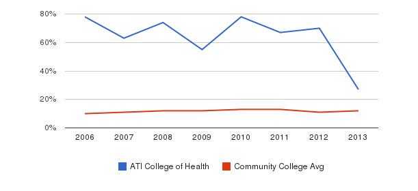 ATI College of Health Black&nbsp(2006-2013)