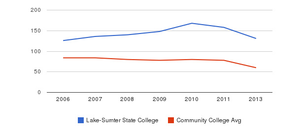 Lake-Sumter State College Total Faculty&nbsp(2006-2013)