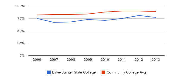 Lake-Sumter State College % Students Receiving Some Financial Aid&nbsp(2006-2013)