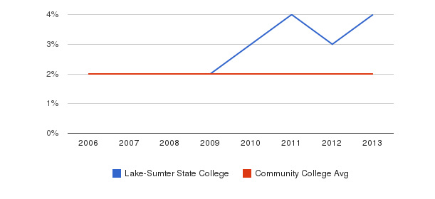 Lake-Sumter State College Asian&nbsp(2006-2013)