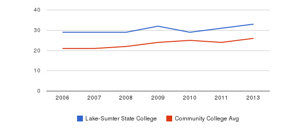Lake-Sumter State College student staff&nbsp(2006-2013)
