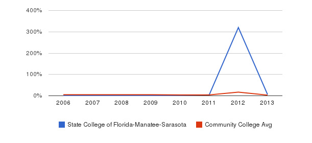 State College of Florida-Manatee-Sarasota Unknown&nbsp(2006-2013)