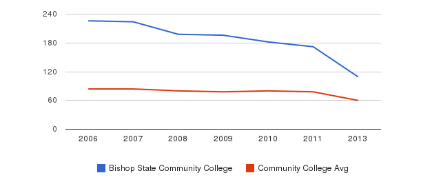 Bishop State Community College Total Faculty&nbsp(2006-2013)
