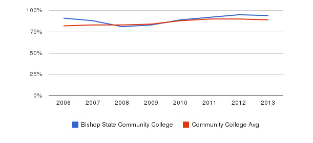 Bishop State Community College % Students Receiving Some Financial Aid&nbsp(2006-2013)