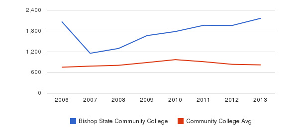 Bishop State Community College Full-Time Students&nbsp(2006-2013)