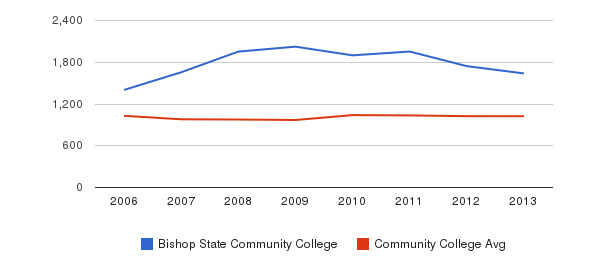 Bishop State Community College Part-Time Students&nbsp(2006-2013)