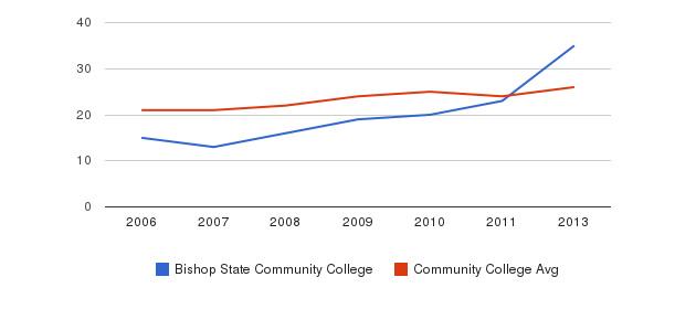 Bishop State Community College student staff&nbsp(2006-2013)
